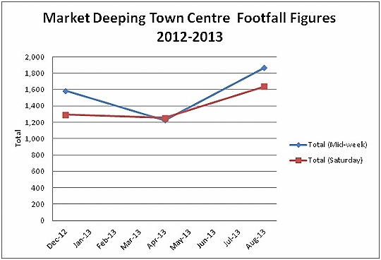 Market Deeping Footfall Displays a larger version of this image in a new browser window