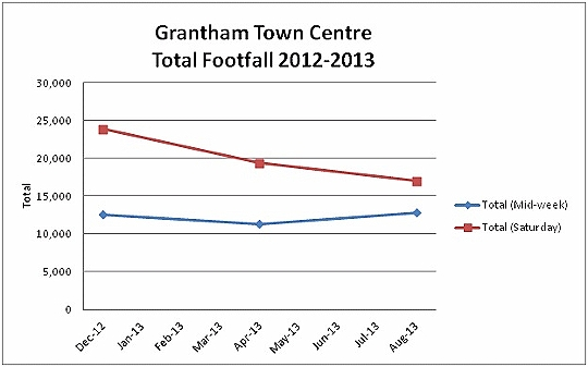 Grantham Footfall Displays a larger version of this image in a new browser window